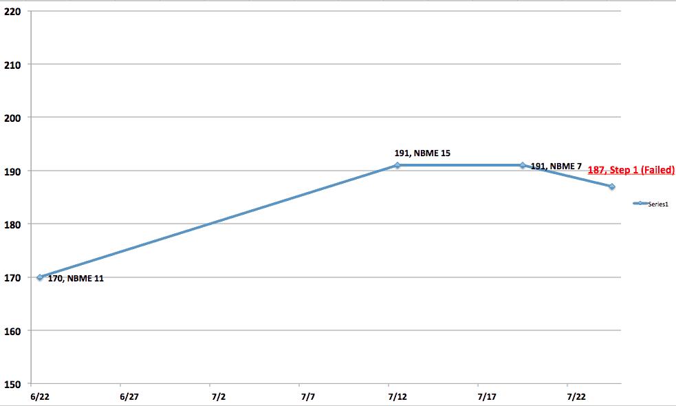 USMLE Step 1 - Wikipedia