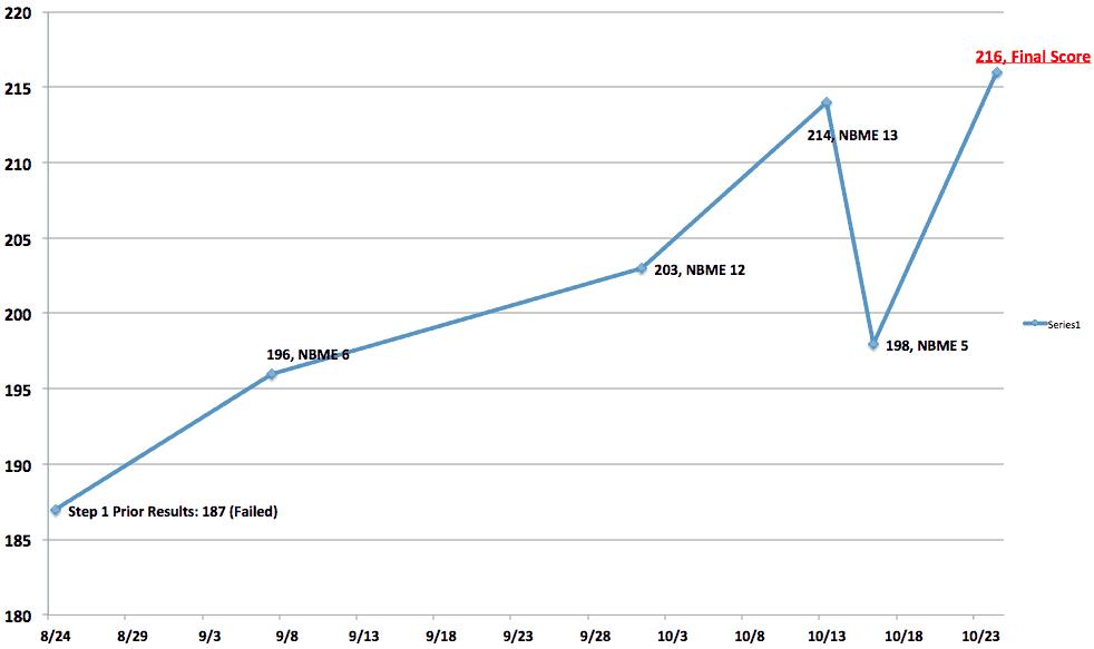 A Predictive Model for USMLE Step 1 Scores