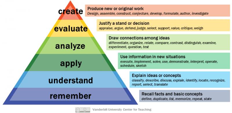 Bloom's Taxonomy identifies Step 1 study plan priorities