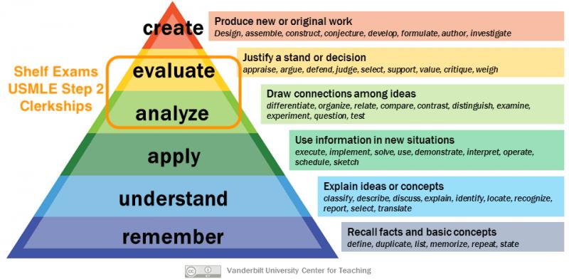 Step 2 study plan priorities: analyze + evaluate