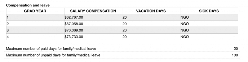 BI Compensation, Leave, and Vacation Days