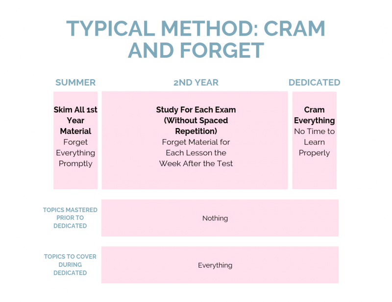 Cram and Forget USMLE Step 1 Summer Study Plan