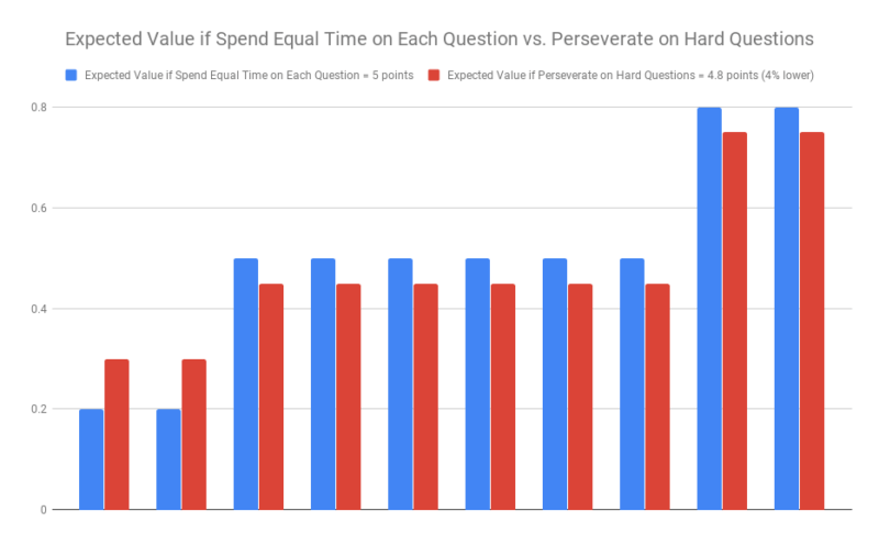 Expected Value if Spend Equal Time on Each Question vs. Perseverate on Hard Questions