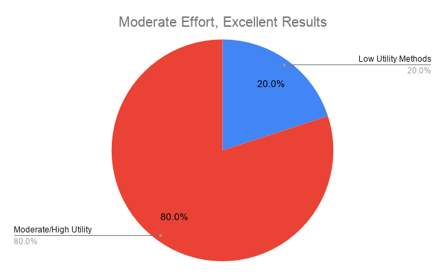 How to Study in Med School - Moderate Effort, Excellent Results