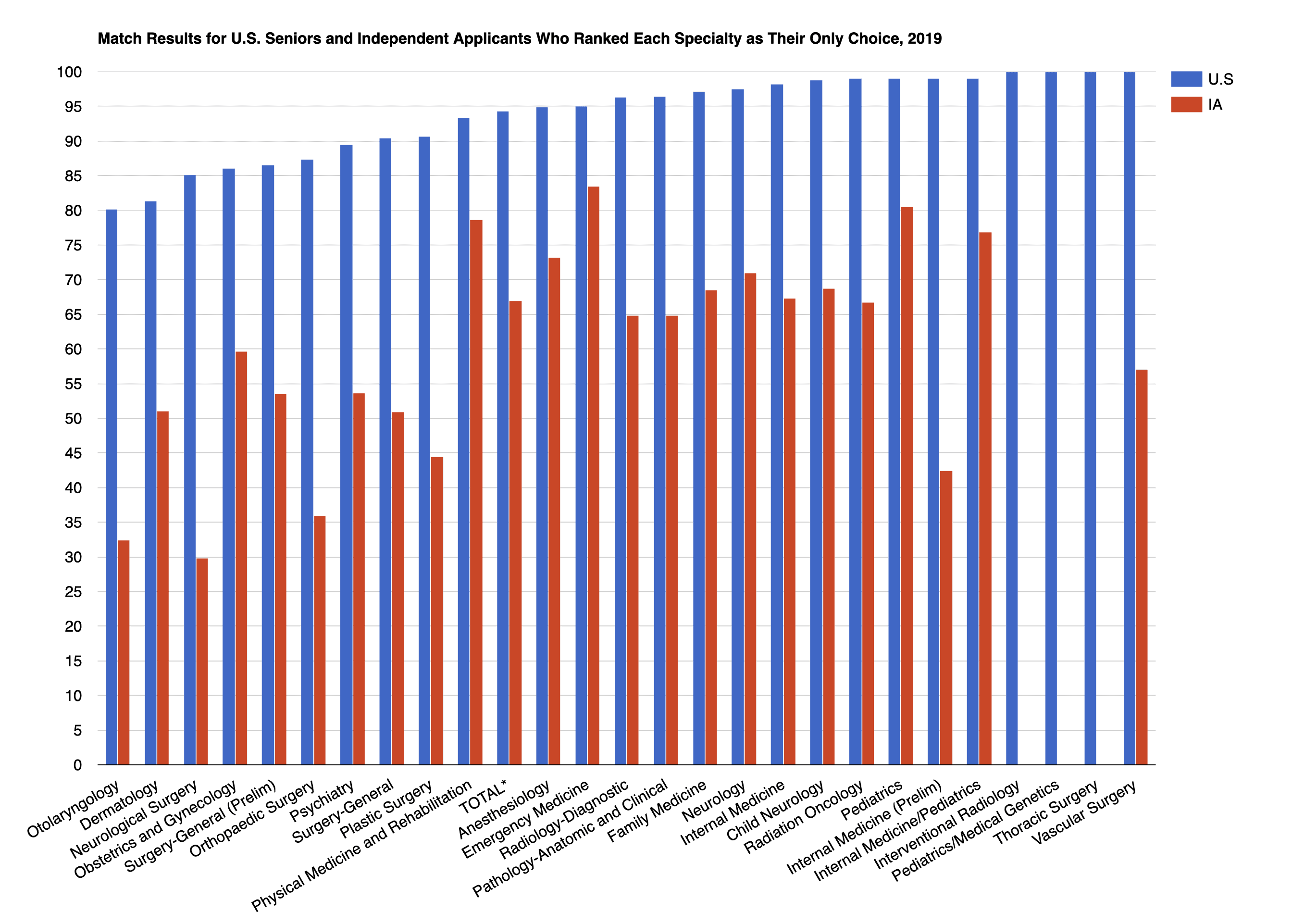 Match Rates for Ranking Only One Specialty