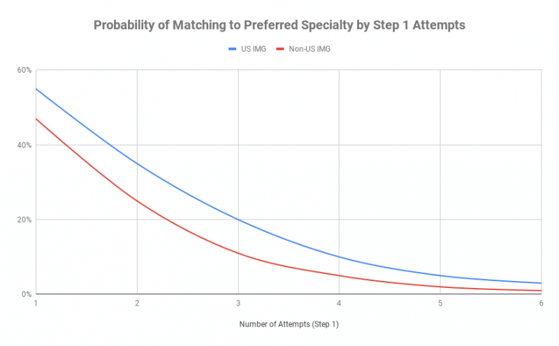 Probability of Matching to Preferred Specialty by Step 1 Attempts