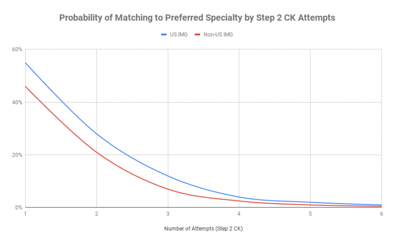 Probability of Matching to Preferred Specialty by Step 2 CK Attempts