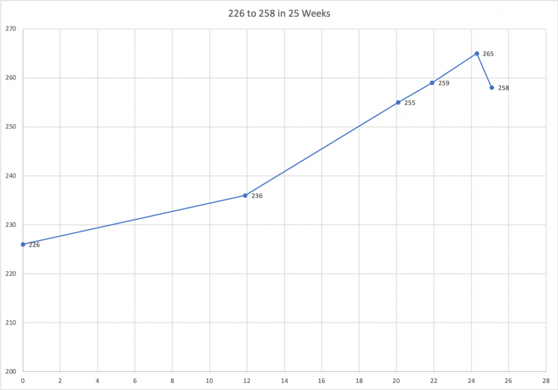 Want to Add 20-60+ Points to Step 1? Here's How Long It Takes (16