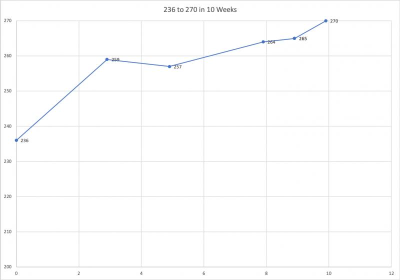 Step 1 250-270 - 236 to 270 in 10 Weeks