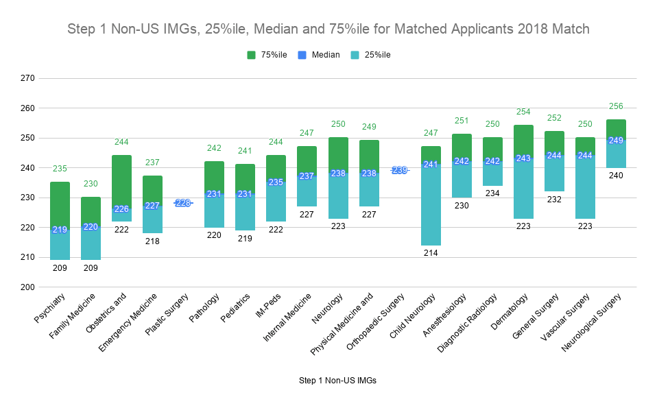 Step 1 Non-US IMGs, 25%ile, Median and 75%ile for Matched Applicants 2018 Match