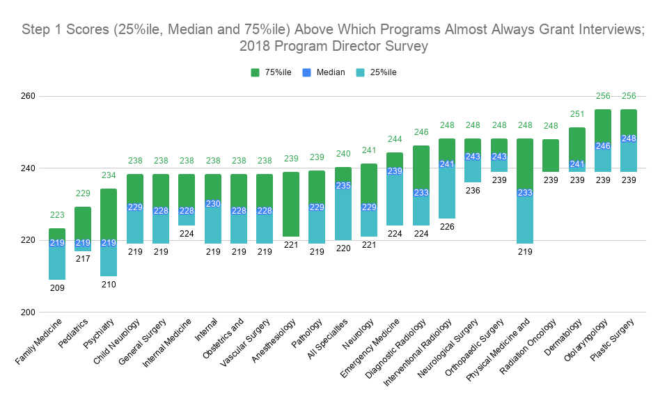 Step 1 Scores (25%ile, Median and 75%ile) Above Which Programs Almost Always Grant Interviews; 2018 Program Director Survey