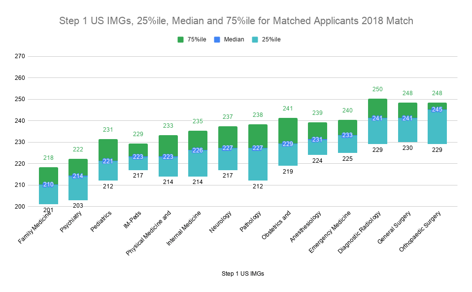Step 1 US IMGs, 25%ile, Median and 75%ile for Matched Applicants 2018 Match