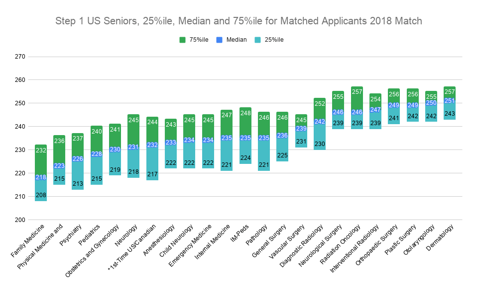 Step 1 US Seniors, 25%ile, Median and 75%ile for Matched Applicants 2018 Match