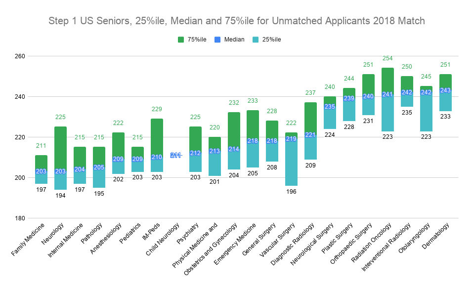Step 1 US Seniors, 25%ile, Median and 75%ile for Unmatched Applicants 2018 Match
