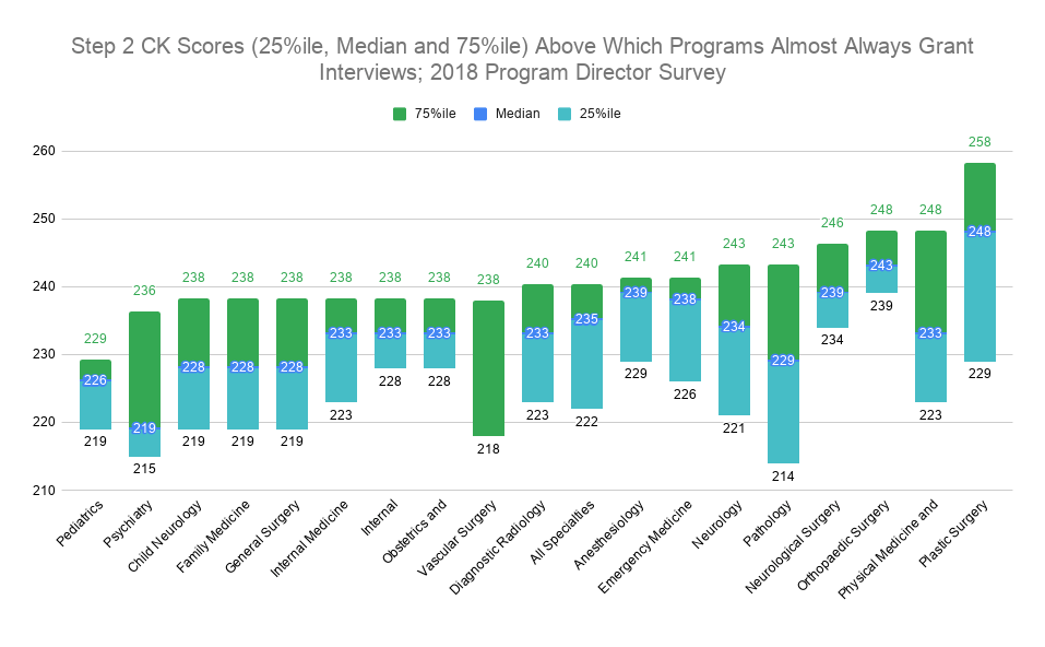 Step 2 CK Scores (25%ile, Median and 75%ile) Above Which Programs Almost Always Grant Interviews; 2018 Program Director Survey