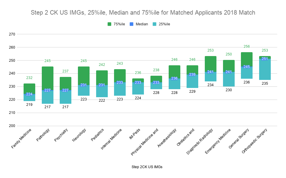 Step 2 CK US IMGs, 25%ile, Median and 75%ile for Matched Applicants 2018 Match