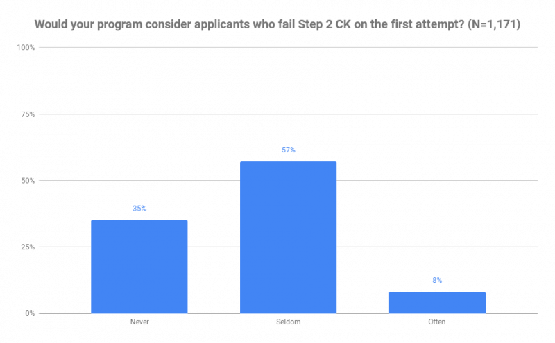 Would your program consider applicants who fail Step 2 CK on the first attempt? (N=1,171)