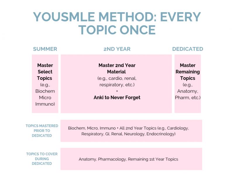 Yousmle USMLE Step 1 Summer Study Plan
