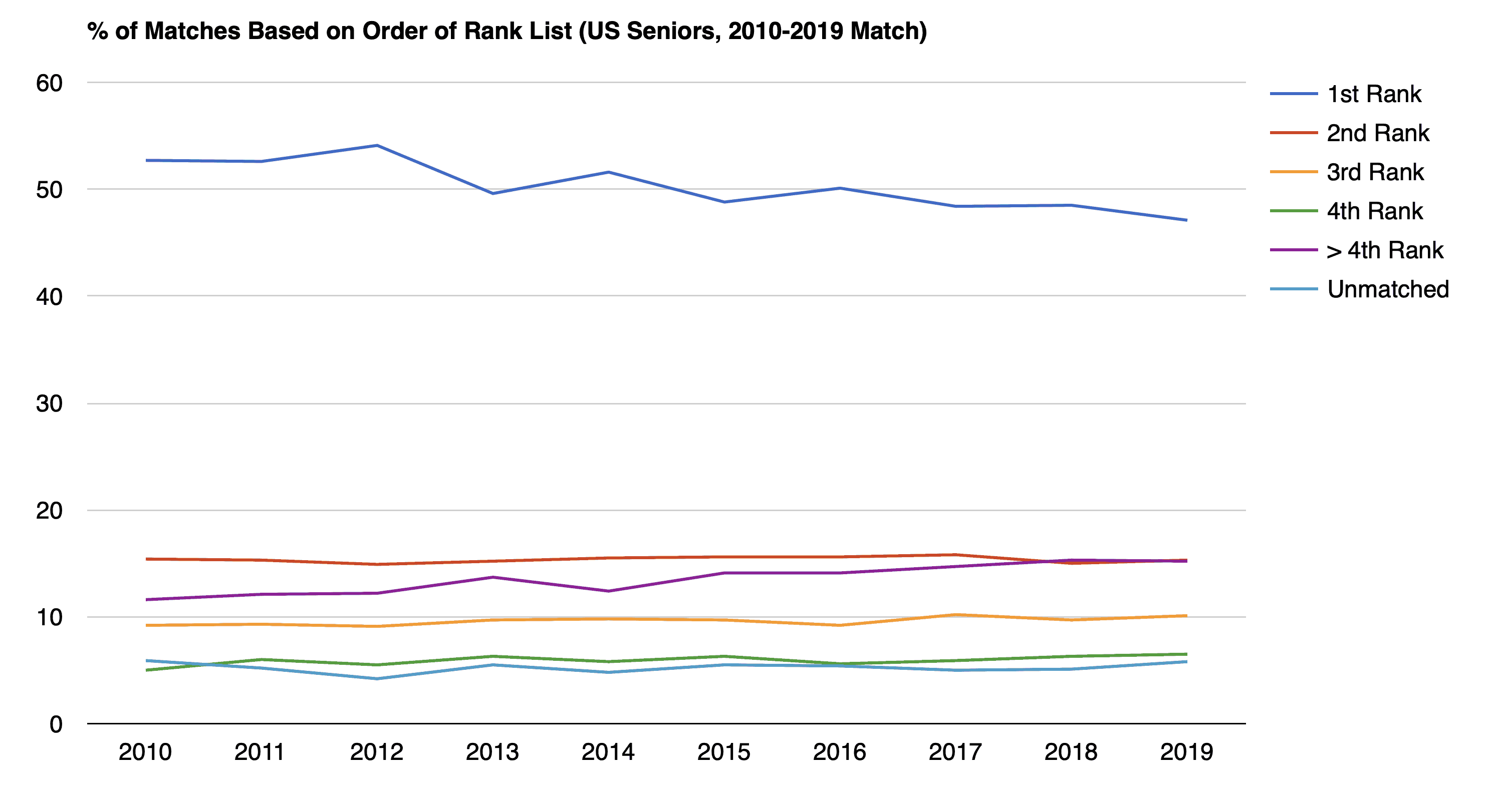 % of Matches Based on Order of Rank List